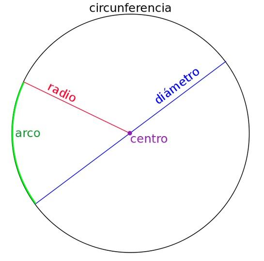 circulo geometria