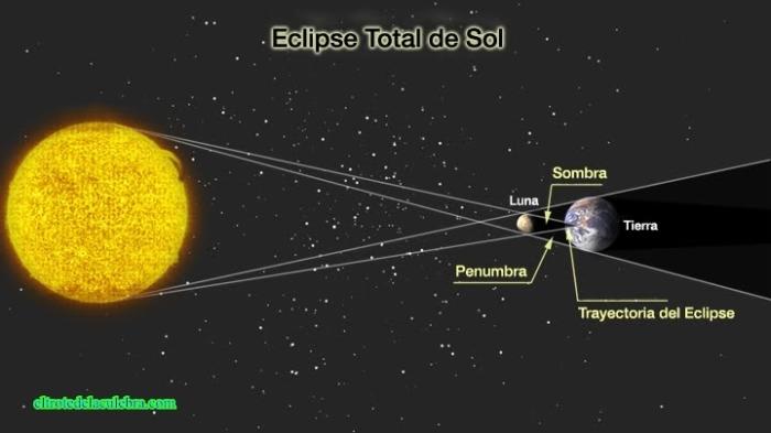Cómo se produce un Eclipse